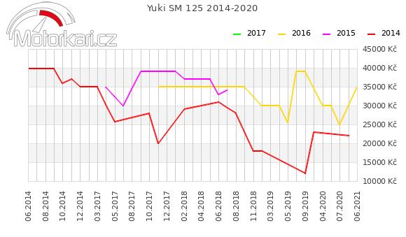 Yuki SM 125 2014-2020