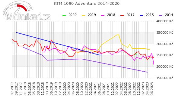 KTM 1090 Adventure 2014-2020