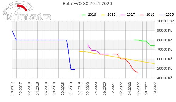Beta EVO 80 2014-2020