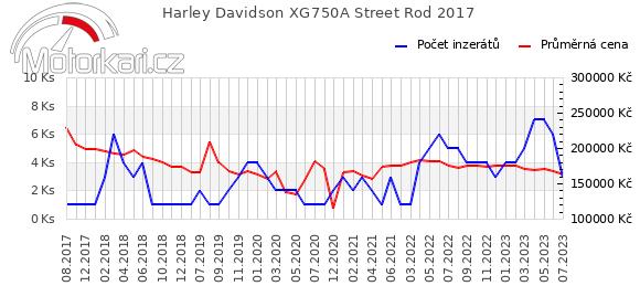 Harley Davidson Street Rod 2017