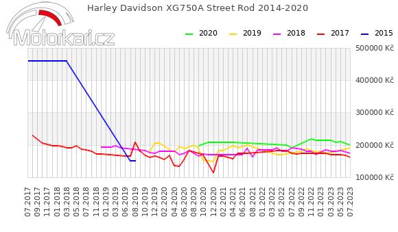 Harley Davidson Street Rod 2014-2020