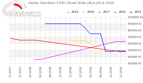 Harley Davidson FLTRU Road Glide Ultra 2014-2020