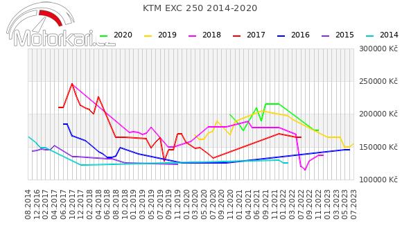 KTM EXC 250 2014-2020