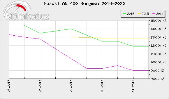 Suzuki AN 400 Burgman 2014-2020
