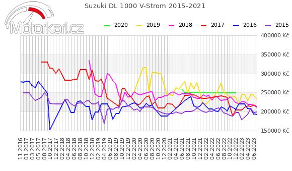Suzuki DL 1000 V-Strom 2015-2021