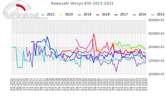 Kawasaki Versys 650 2015-2021