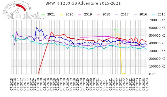 BMW R 1200 GS Adventure 2015-2021