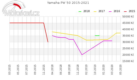 Yamaha PW 50 2015-2021