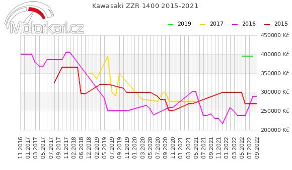 Kawasaki ZZR 1400 2015-2021