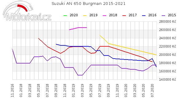 Suzuki AN 650 Burgman 2015-2021