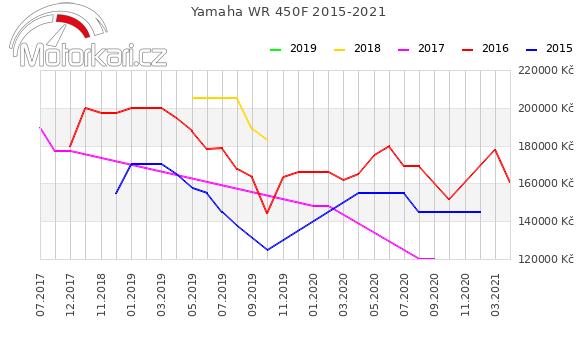 Yamaha WR 450F 2015-2021