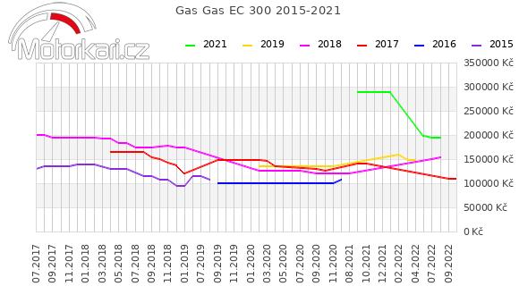 Gas Gas EC 300 2015-2021
