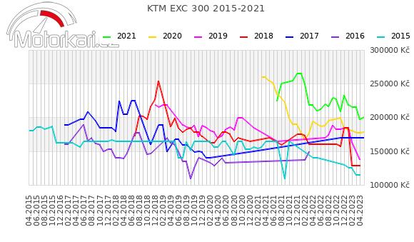 KTM EXC 300 2015-2021
