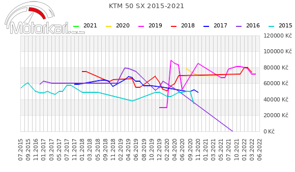 KTM 50 SX 2015-2021