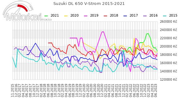 Suzuki DL 650 V-Strom 2015-2021