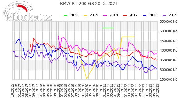 BMW R 1200 GS 2015-2021