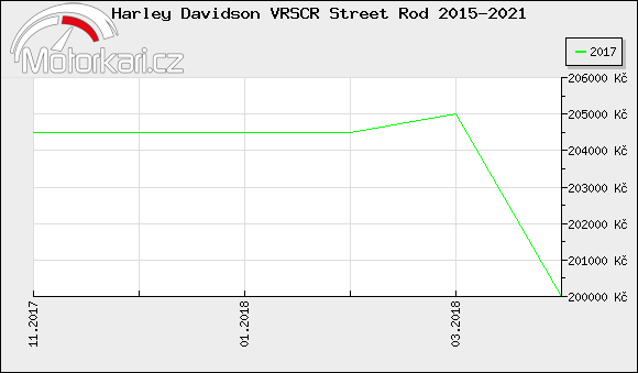 Harley Davidson VRSCR Street Rod 2015-2021