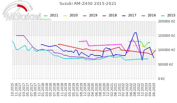 Suzuki RM-Z450 2015-2021