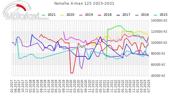 Yamaha X-max 125 2015-2021