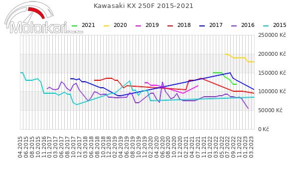 Kawasaki KX 250F 2015-2021