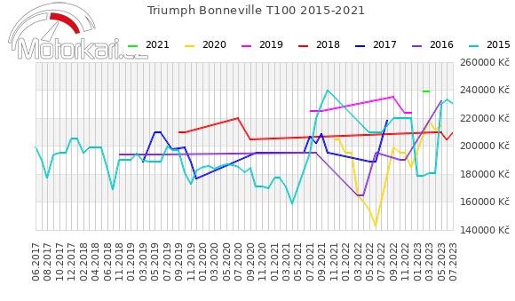Triumph Bonneville T100 2015-2021