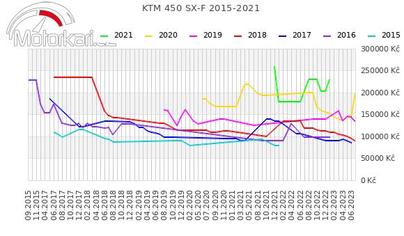 KTM 450 SX-F 2015-2021