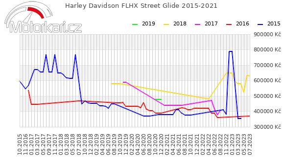 Harley Davidson FLHX Street Glide 2015-2021
