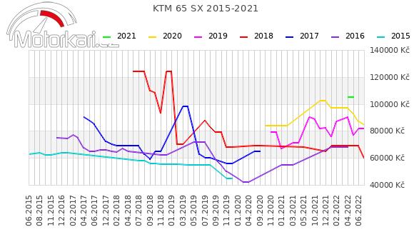 KTM 65 SX 2015-2021
