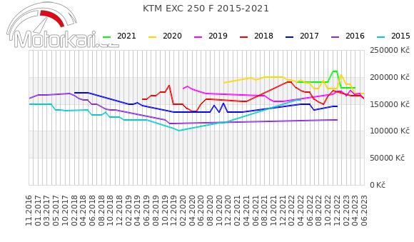 KTM EXC 250 F 2015-2021