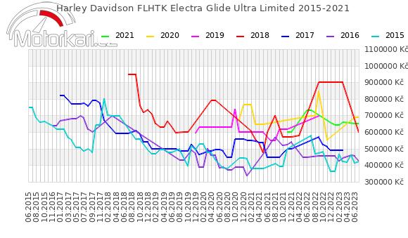 Harley Davidson FLHTK Electra Glide Ultra Limited 2015-2021