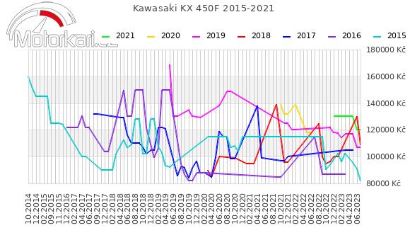 Kawasaki KX 450F 2015-2021