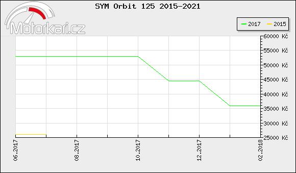 SYM Orbit 125 2015-2021