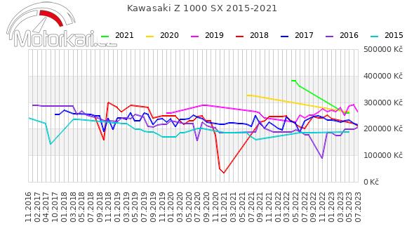 Kawasaki Z 1000 SX 2015-2021