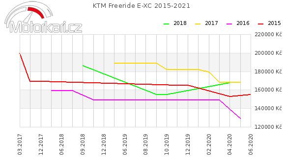 KTM Freeride E-XC 2015-2021