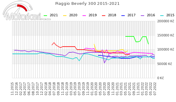 Piaggio Beverly 300 2015-2021