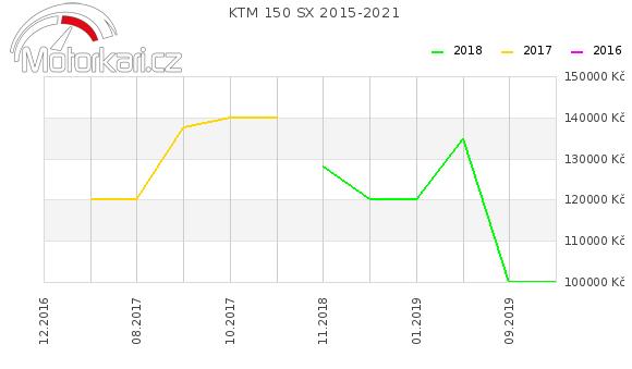 KTM 150 SX 2015-2021
