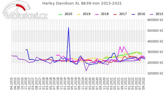Harley Davidson XL 883N Iron 2015-2021
