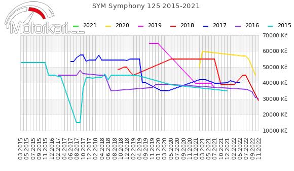 SYM Symphony 125 2015-2021