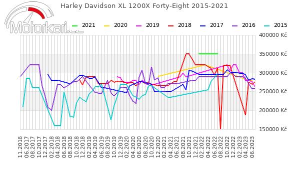 Harley Davidson XL 1200X Forty-Eight 2015-2021
