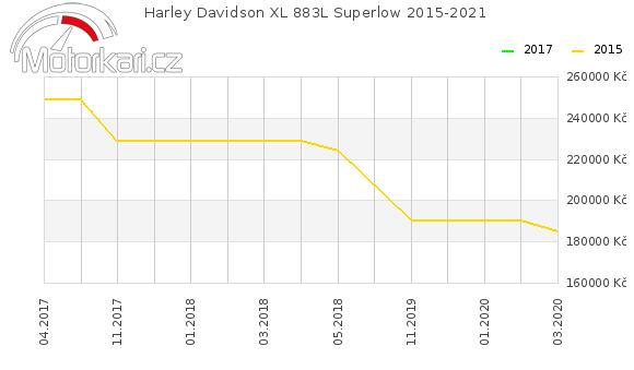 Harley Davidson XL 883L Superlow 2015-2021