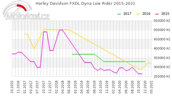 Harley Davidson FXDL Dyna Low Rider 2015-2021