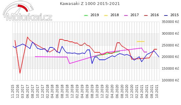 Kawasaki Z 1000 2015-2021