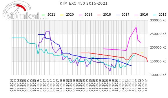 KTM EXC 450 2015-2021