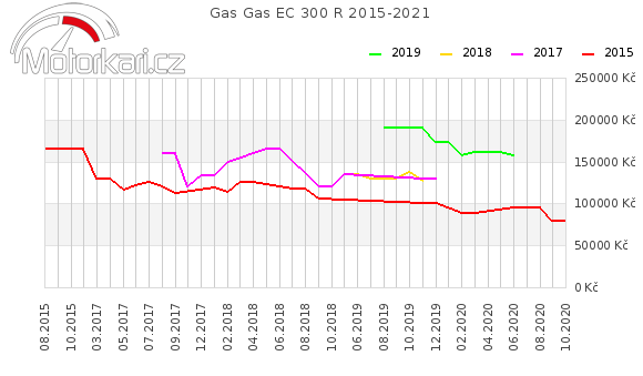 Gas Gas EC 300 R 2015-2021