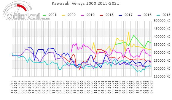 Kawasaki Versys 1000 2015-2021
