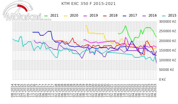 KTM EXC 350 F 2015-2021