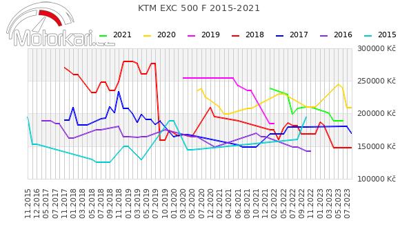 KTM EXC 500 F 2015-2021