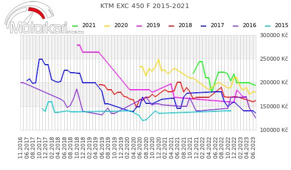 KTM EXC 450 F 2015-2021