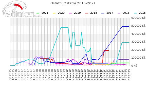 Ostatní Ostatní 2015-2021