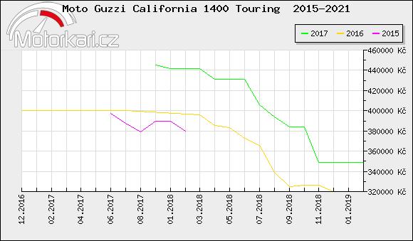 Moto Guzzi California 1400 Touring  2015-2021